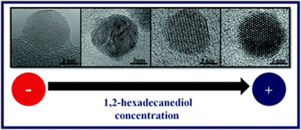 Tuning the magnetic properties of Co-ferrite nanoparticles through the 1, 2-hexadecanediol concentration in the reaction mixture